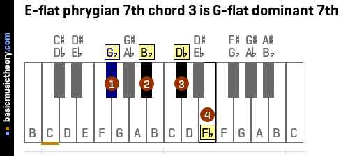 E-flat phrygian 7th chord 3 is G-flat dominant 7th