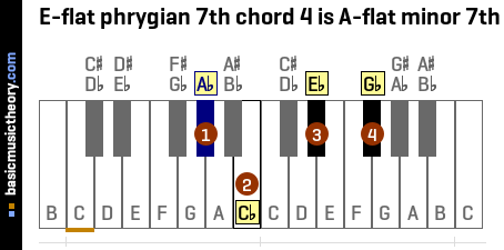 E-flat phrygian 7th chord 4 is A-flat minor 7th