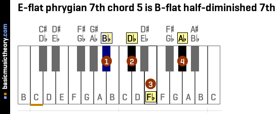 E-flat phrygian 7th chord 5 is B-flat half-diminished 7th