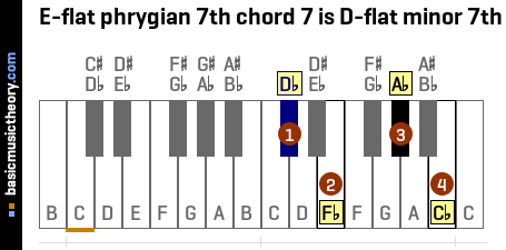 E-flat phrygian 7th chord 7 is D-flat minor 7th