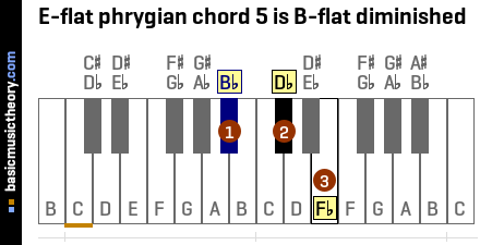 E-flat phrygian chord 5 is B-flat diminished