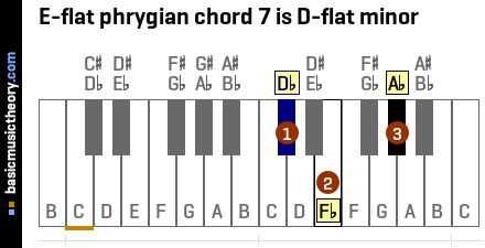 E-flat phrygian chord 7 is D-flat minor
