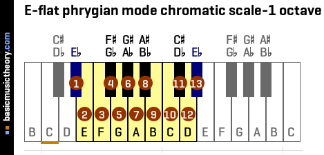 E-flat phrygian mode chromatic scale-1 octave