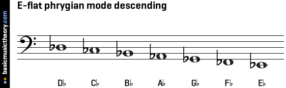 E-flat phrygian mode descending