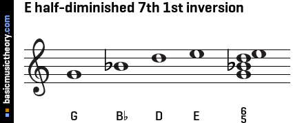 E half-diminished 7th 1st inversion