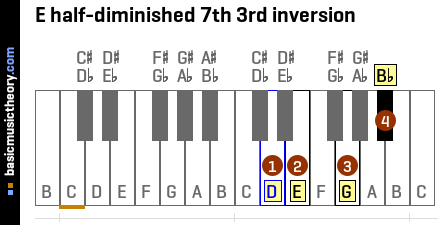 E half-diminished 7th 3rd inversion