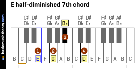 Piano piano chords e7 : basicmusictheory.com: E half-diminished 7th chord