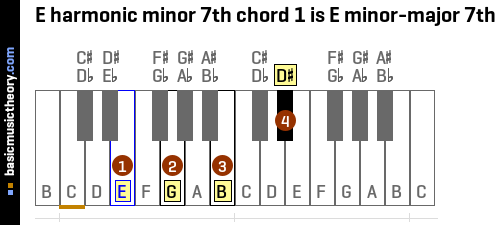 E harmonic minor 7th chord 1 is E minor-major 7th