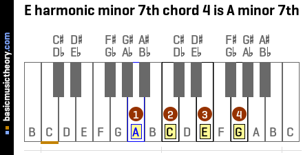 E harmonic minor 7th chord 4 is A minor 7th