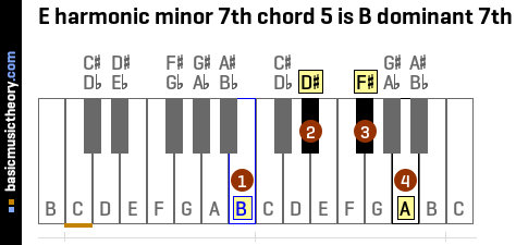 E harmonic minor 7th chord 5 is B dominant 7th