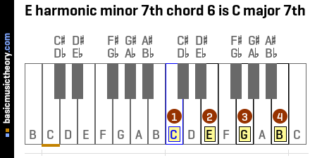 E harmonic minor 7th chord 6 is C major 7th