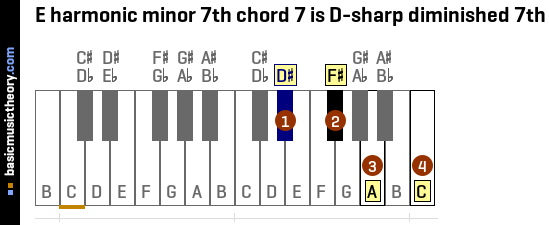 E harmonic minor 7th chord 7 is D-sharp diminished 7th