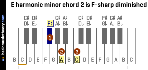E harmonic minor chord 2 is F-sharp diminished