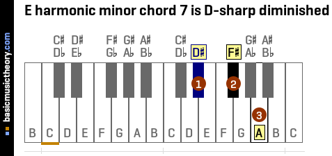 E harmonic minor chord 7 is D-sharp diminished