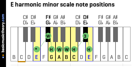 E harmonic minor scale note positions