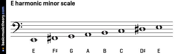 basicmusictheory.com: E harmonic minor scale