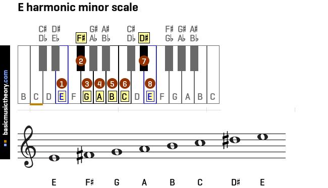 D Minor Vs D Natural Minor
