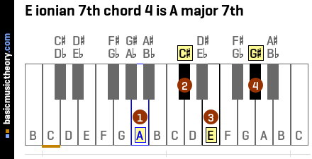E ionian 7th chord 4 is A major 7th