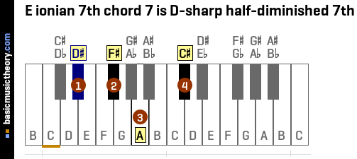 E ionian 7th chord 7 is D-sharp half-diminished 7th