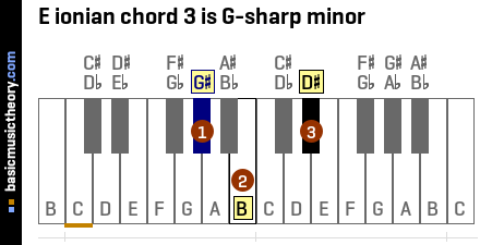 E ionian chord 3 is G-sharp minor