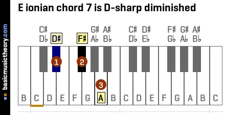 E ionian chord 7 is D-sharp diminished