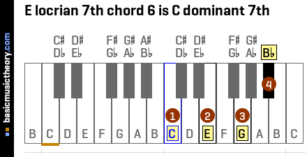 E locrian 7th chord 6 is C dominant 7th