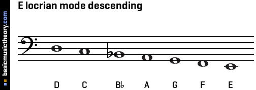 E locrian mode descending