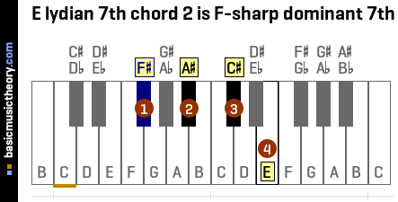 E lydian 7th chord 2 is F-sharp dominant 7th