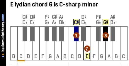 E lydian chord 6 is C-sharp minor