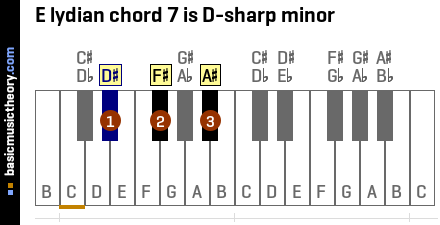 E lydian chord 7 is D-sharp minor