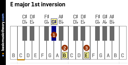 E major 1st inversion