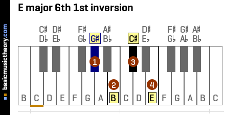 E major 6th 1st inversion