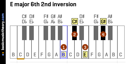 E major 6th 2nd inversion