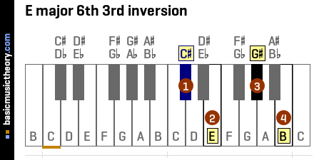 E major 6th 3rd inversion