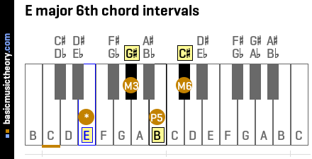 E major 6th chord intervals