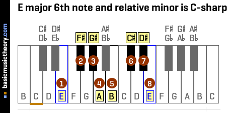 E major 6th note and relative minor is C-sharp