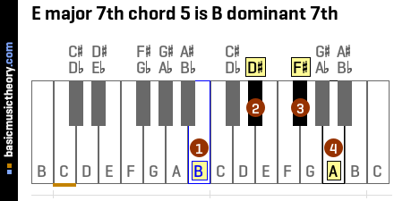 E major 7th chord 5 is B dominant 7th