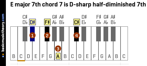 E major 7th chord 7 is D-sharp half-diminished 7th