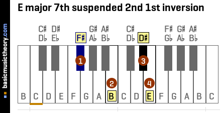 E major 7th suspended 2nd 1st inversion