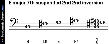 E major 7th suspended 2nd 2nd inversion