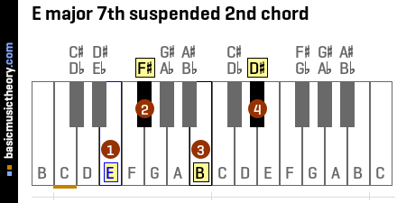 E major 7th suspended 2nd chord