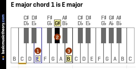 basicmusictheorycom e major chords