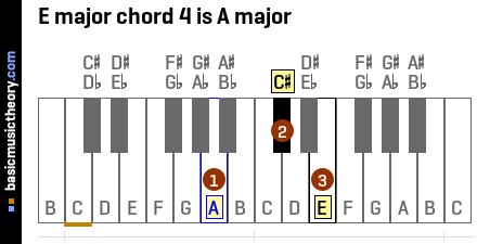 basicmusictheory com e major chords rh basicmusictheory com