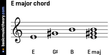 E Major Triads