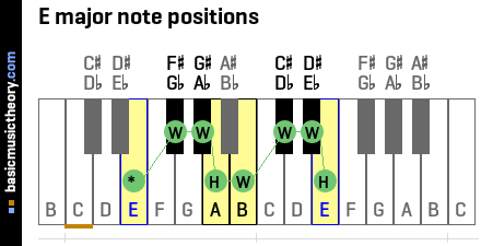 E major note positions