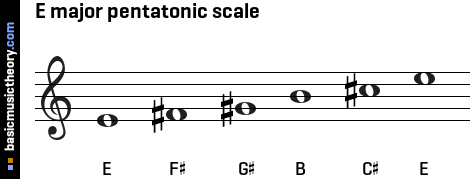 Diagram For Keyboard Notes, Diagram, Get Free Image About ... C Flat Major Scale Treble Clef