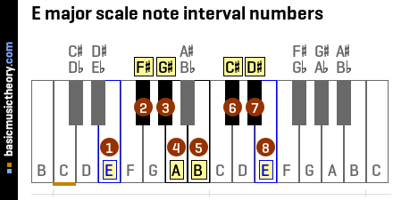 E major scale note interval numbers