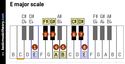 basicmusictheory.com: E major chords
