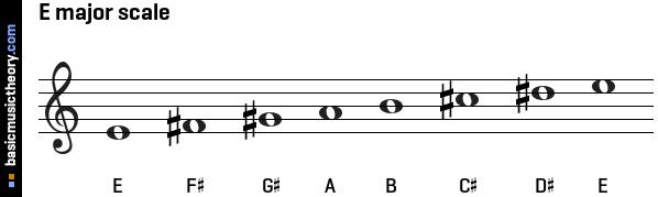 basicmusictheory.com: F-flat major key signature C Flat Major Scale Treble Clef