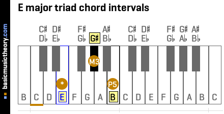E major triad chord intervals
